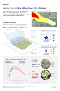 Glacier retreat and biodiversity change